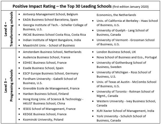 Overview of top 30 leading schools of the Positive Impact Rating, edition 2020