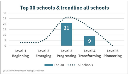 top30-and-trendline-all-schools