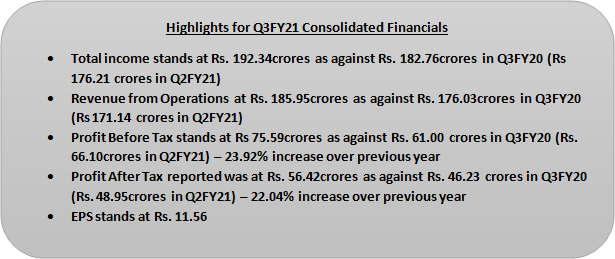 highlights q3fy21 consoloiated financials